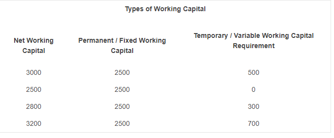 working capital management example