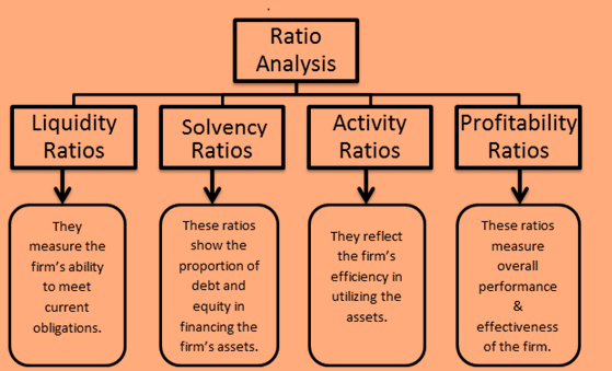 Complete List of All Financial Ratios